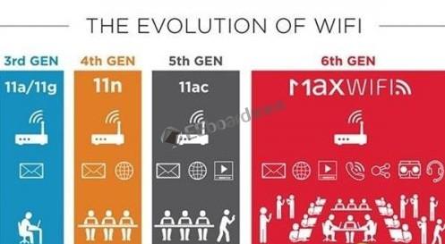 第6代Wi-Fi终于走近