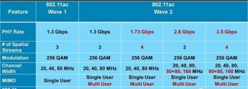 802.11ac标准参数