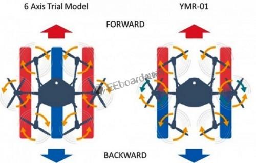 YMR-01多马达无人机