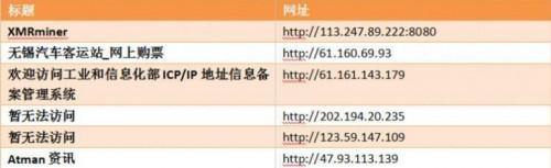 中国已经挂挖矿代码的网站