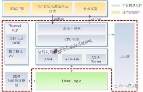 FPGA 001