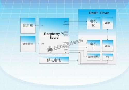 Raspberry Pi004