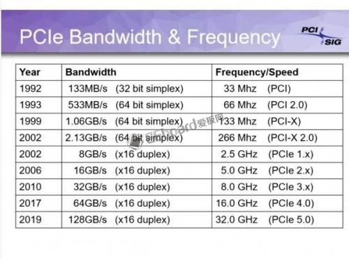 PCIe 4.0