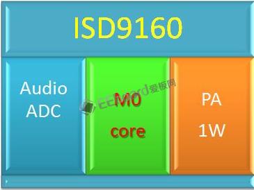 ISD-1