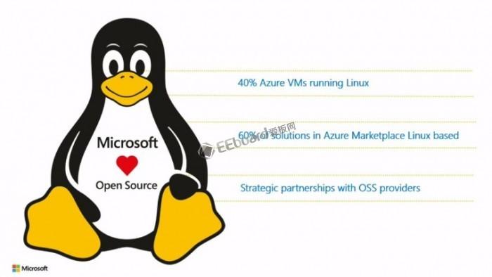 微軟Azure上40%的虛擬主機運行Linux系統