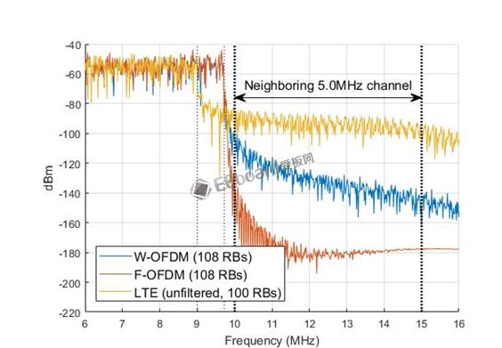 MathWorks推出用于新型3GPP无线电技术开发的5G库 为未来5G标准提供物理层算法和链路级参考