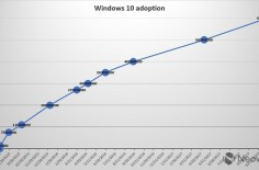 Windows -1
