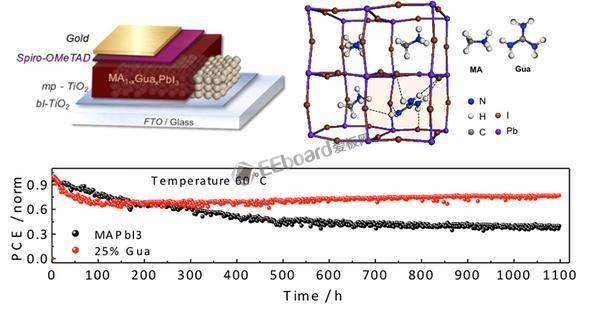 """钙钛矿太阳能电池添加""""胍""""离子,转换效率稳了"""