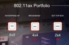 802.11ax Wi-Fi