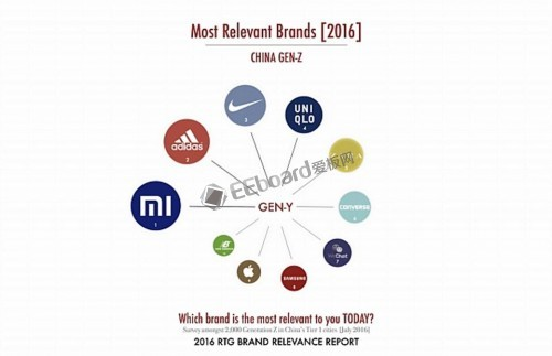Most-Relevant-Brands-Gen-Z-I-2016-RTG-Brand-Relevance-Report_DCE