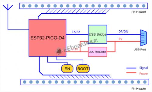 esp32-d4-5