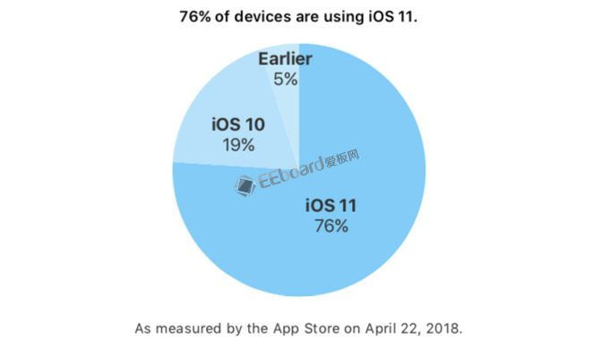 iOS 11设备安装率高达76% 远高于Android Oreo近72%
