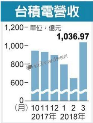 臺積電單月營收破1000億:超過中芯國際一年的收入