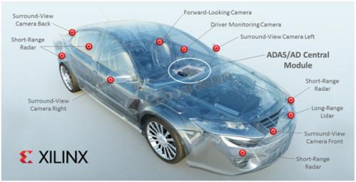 赛灵思与戴姆勒联袂为未来的奔驰车型开发超高效AI解决方案!