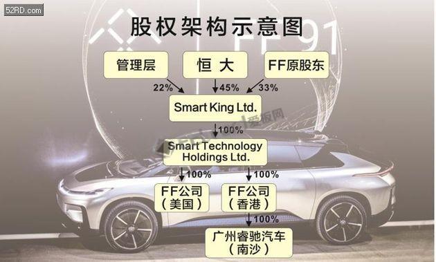 贾跃亭FF终于获得外来融资,许家印的恒大成为其第一大股东