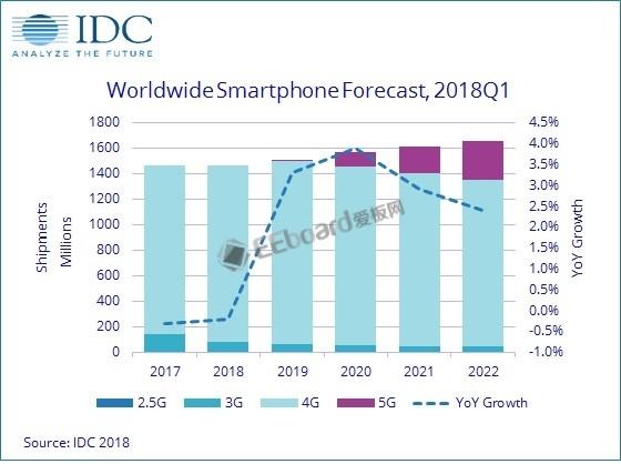 智能手機出貨量2018年持續下跌 5G時代或再爆發