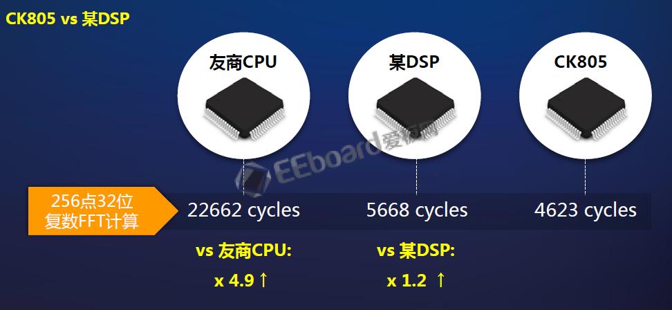 轻量级和高性能AI全覆盖,中天微发布两款国产CPU内核