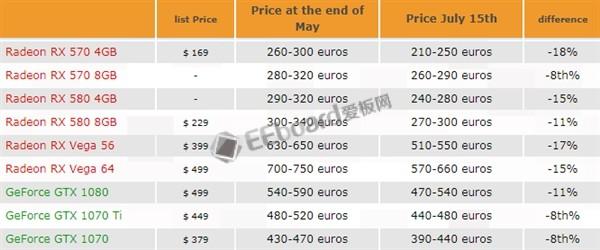 历经两月,AMD/NVIDIA主流显卡最高降价幅度达18%