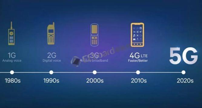 大白话实现5G入门,不信你看不透5G!