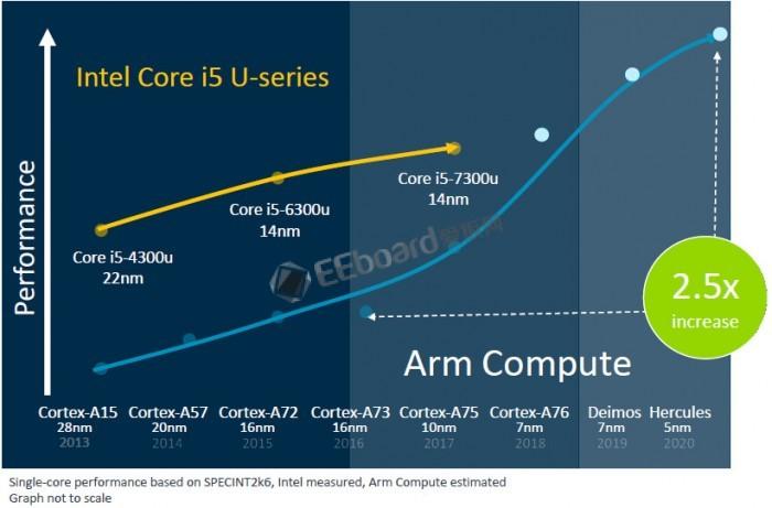 ARM承诺:快步快走 赶超笔记本芯片性能