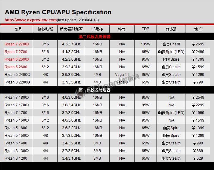 Ryzen 7 2800X即将发布:10核20线程+频率4.0GHz,跑分比肩英特尔i9