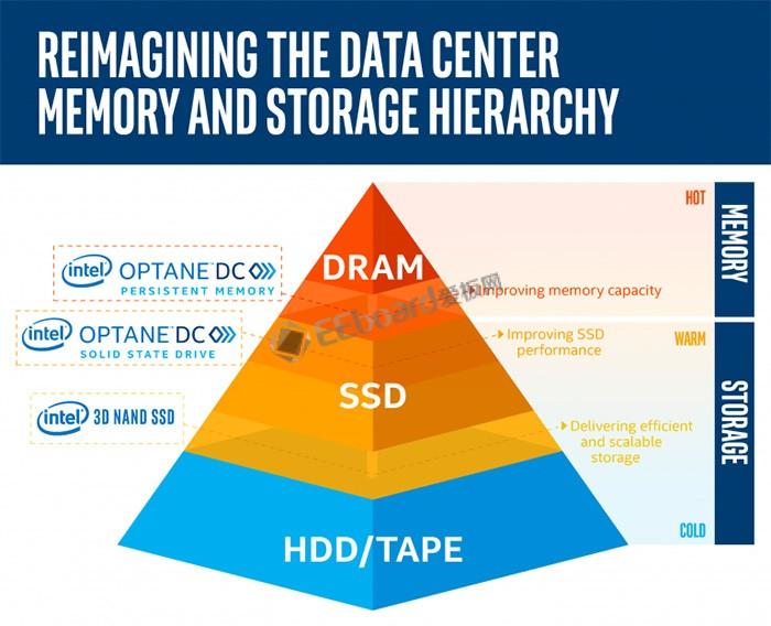 傲腾能否取代NAND闪存?英特尔认为QLC闪存将成为HDD硬盘的替代品