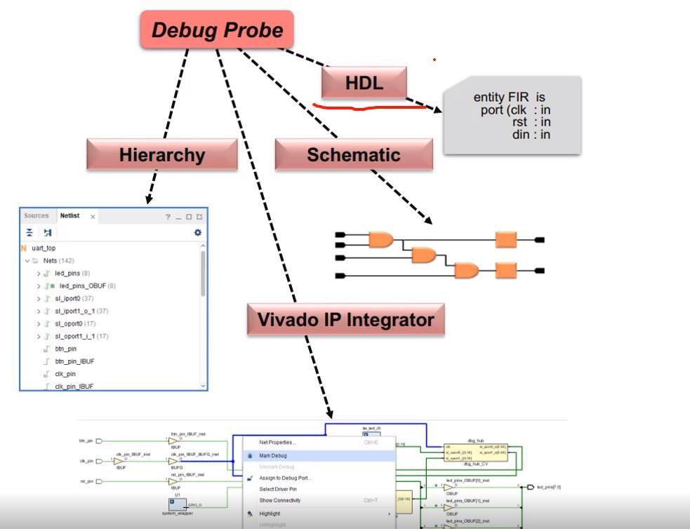 如何使用vivado软件进行硬件调试?