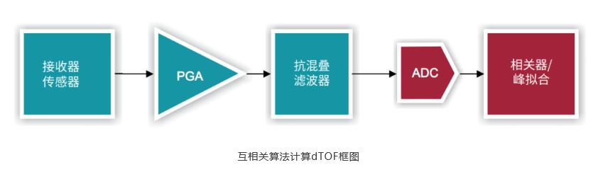 基于TI ToF传感器技术的流量计量电路方案设计