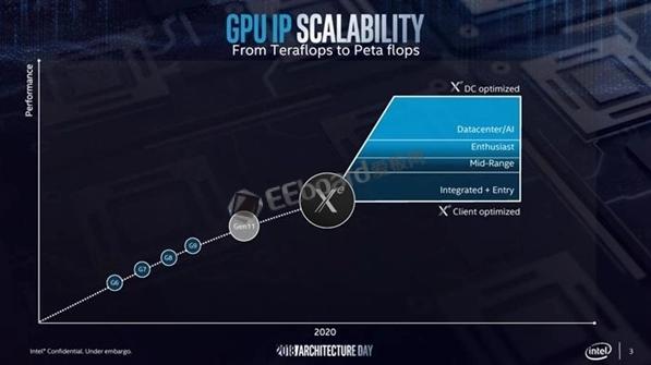 戴尔外星人看好Intel 2020独显Xe:或与NVIDIA高端一战