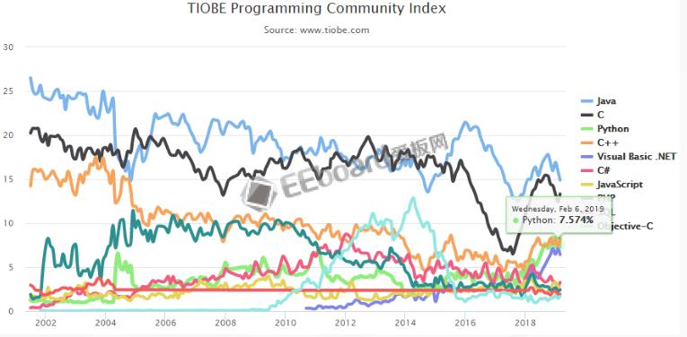 3月编程语言排行榜:Java仍稳居第一