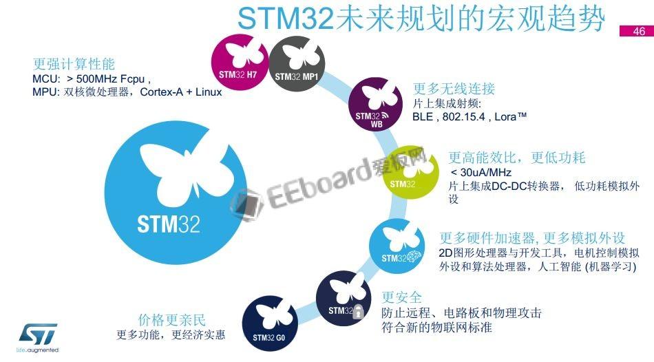 出货超40亿颗,STM32未来规划曝光