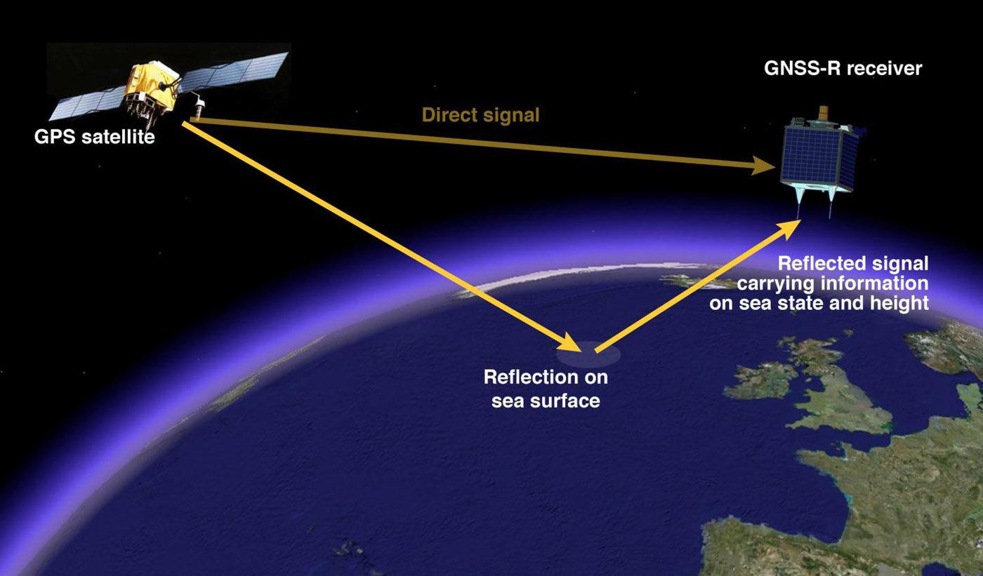 使用IMU替代GPS的电路设计方案