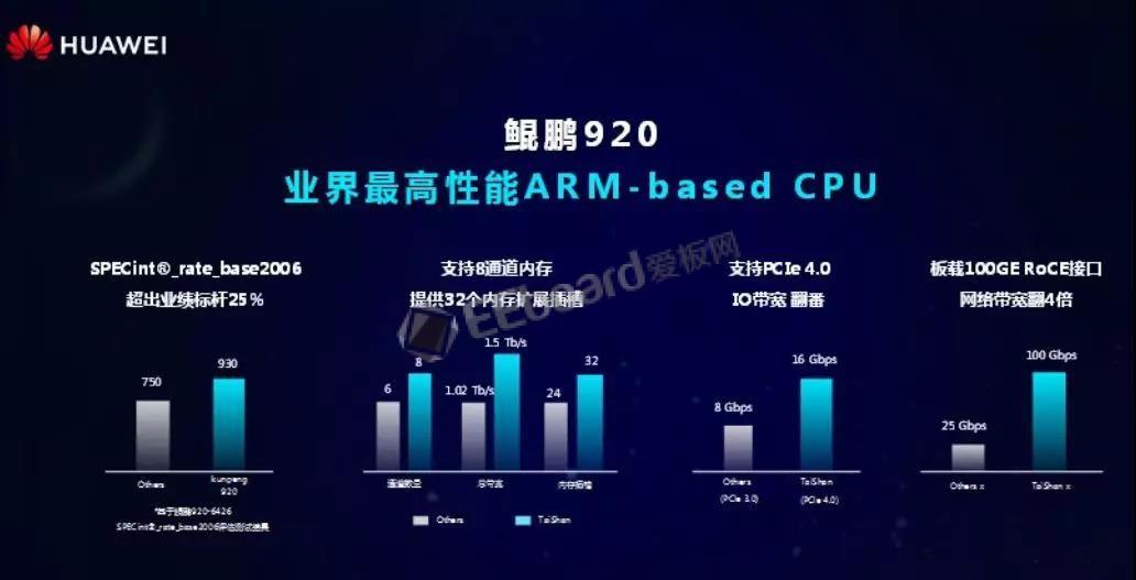 华为Arm服务器芯片产品震撼亮相