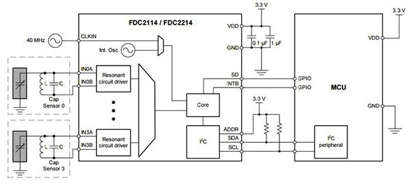 告別傳統按鍵,重新定義未來交方式:電容式接近感應電路設計