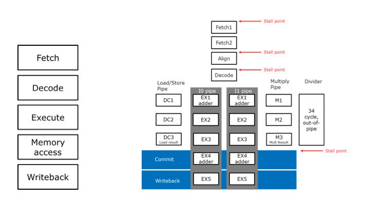 基于RISC-V的SweRV核心到底是什么?能扛起RISC-V的大旗吗?