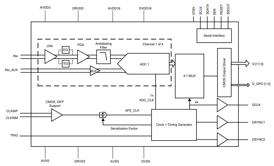 模拟前端芯片AFE5401可以简化中短距离雷达设计