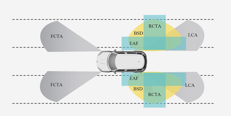 針對處理傳感和驅動進行優化,自動駕駛與ADAS之中短距離雷達方案