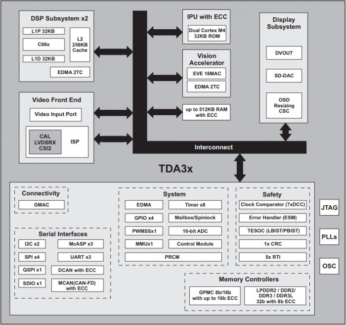 汽車電子之ADAS 處理器上的多傳感器平臺參考設計