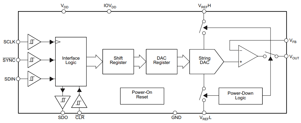 精密DAC方案助力自動駕駛中短距離雷達解決方案