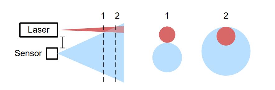 雷達脈沖ToF電路設計(五)