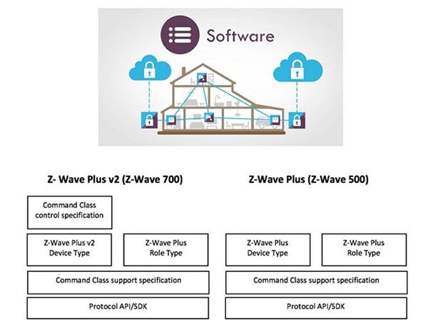 强大的Z-Wave助你轻松构建双节点网络的智能家居解决方案