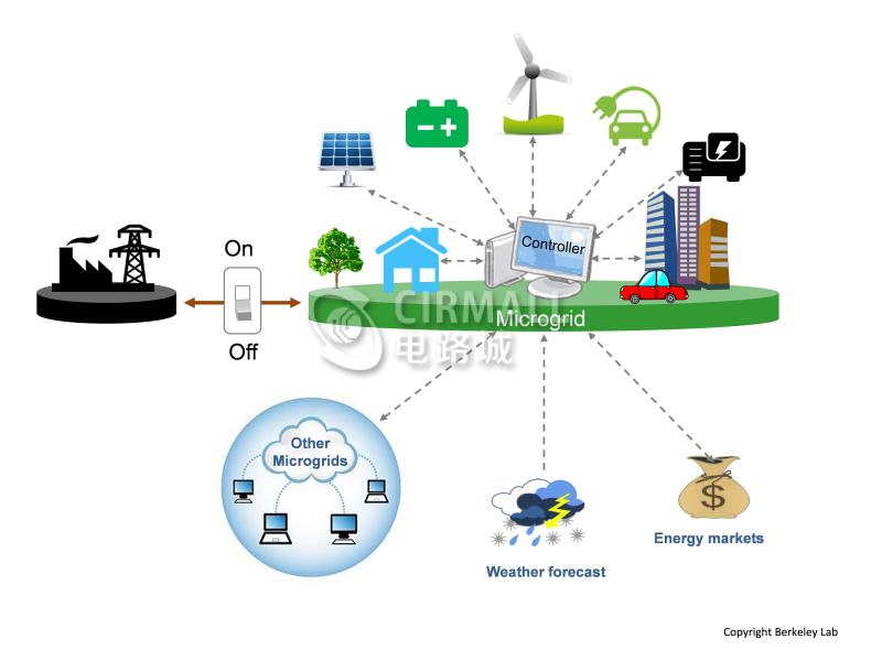 微电网在当今电力系统中的应用