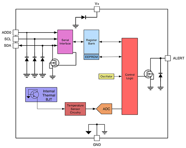 如何設計一款低功耗無線智能溫度計