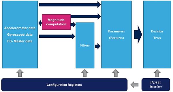 STM32微控制器实现机器学习