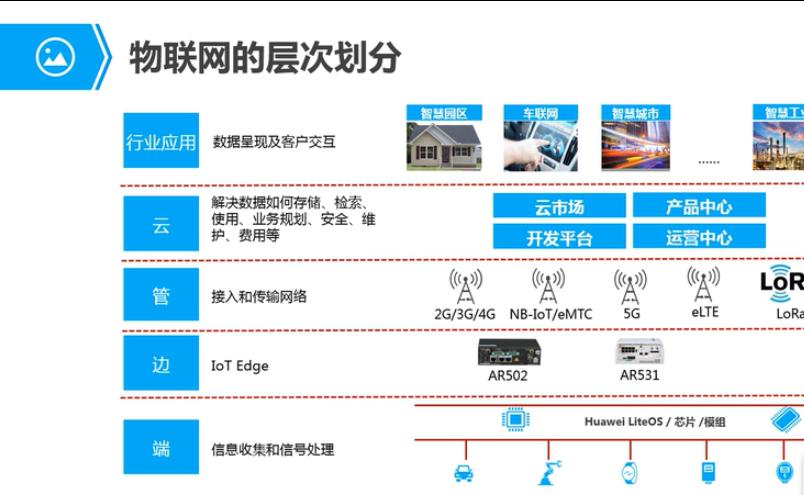 【实战课】华为IoT物联网平台(1)概述