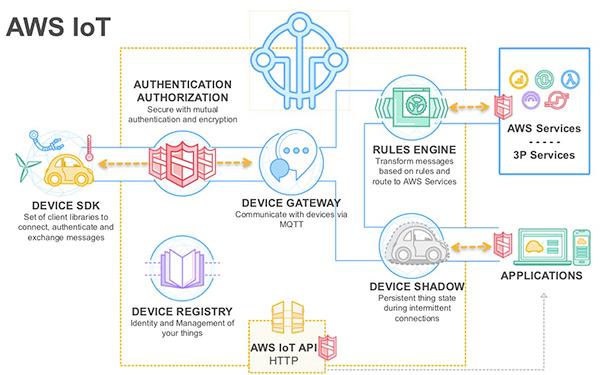 樹莓派和Mozilla的組合:新物聯網電路設計方案