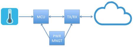 懂得利用资源,用最省事的方式开发IoT电路设计