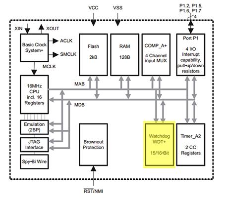 一個技巧物聯網電路設計的穩定性