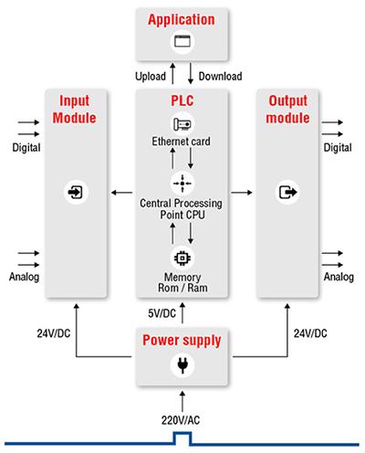 无线PLC的最简化设计,一个电路设计模板就够了