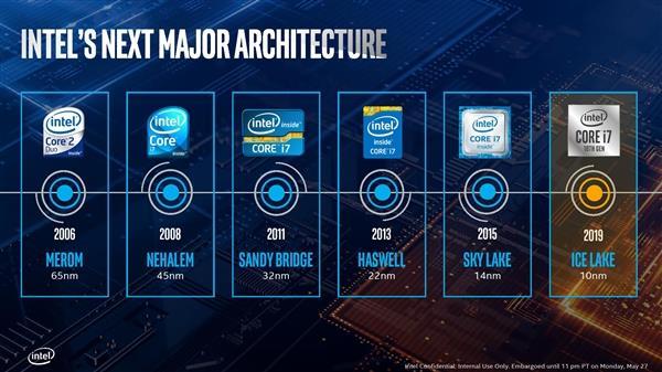 終于來了:10nm工藝的英特爾酷睿10代處理器開賣在即
